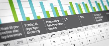 Regelrådets årsrapport visar en liten förbättring... från låg nivå